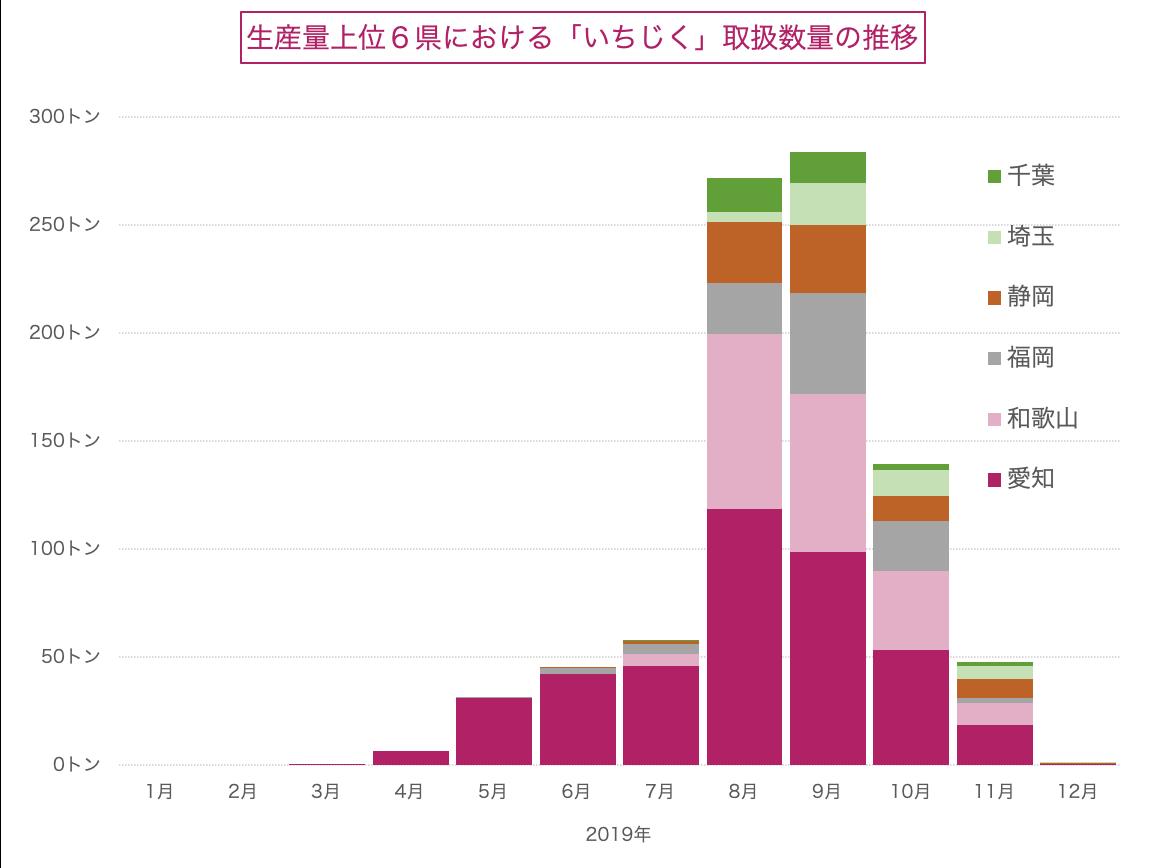 生産量上位6県におけるいちじく取扱数量の推移